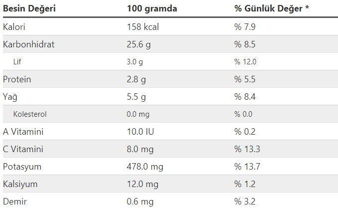 <p><strong>PATATES KIZARTMASININ BESİN DEĞERİ</strong></p>  <p>Bu besinin 100 gramında 158 kcal kalori, ayrıca besinin 1 Porsiyon (Orta) yani 80 gramlık miktarında Patates Kızartması 127 kalori bulunmaktadır.</p>