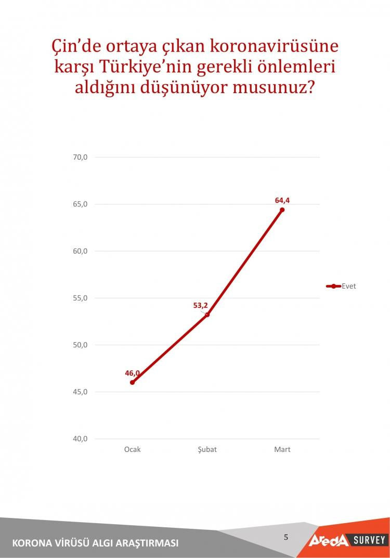 <p>Çin'de ortaya çıkan koronavirüsüne<br /> karşı Türkiye'nin gerekli önlemleri<br /> aldığını düşünüyor musunuz? sorusuna vatandaşların %64,4 'evet' yanıtını verdi.</p>