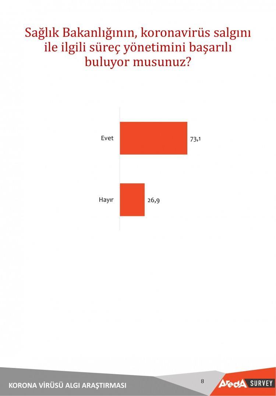 <p>Türkiye'de Sağlık Bakanlığı'nın koronavirüse karşı yürüttüğü mücadeleye büyük bir destek olduğu anket sonucunda görülüyor.</p>