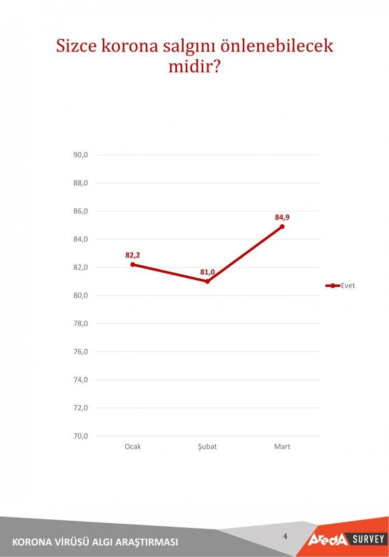 <p>Korona salgınının önlenebileceğine ocak ayında %82,2'lik bir kısım düşünürken bu sayı salgının yayıldığı mart ayında arttı.</p>