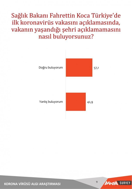 <p>Sağlık Bakanı Fahrettin Koca Türkiye'de<br /> ilk koronavirüs vakasını açıklamasında,<br /> vakanın yaşandığı şehri açıklamamasını<br /> nasıl buluyorsunuz? sorusuna ankete katılan vatandaşların %57,1'i doğru buluyorum yanıtı verdi.</p>