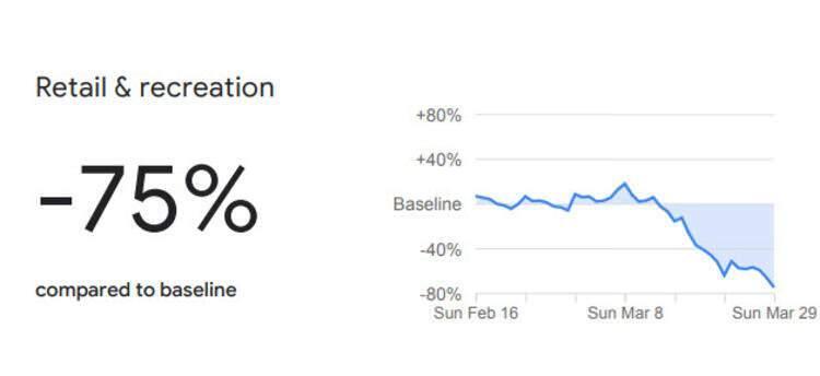 <p><strong>Perakende dükkanları ve vakit geçirilen diğer yerler</strong></p>  <p>Google Haritalar servisinde kullanıcıların konumlarına göre derlenen bilgilere göre Şubat ortasından Mart sonuna doğru AVM ve çeşitli mağazalarda vakit geçirenlerin oranı yüzde 75 azaldı.</p>  <p></p>