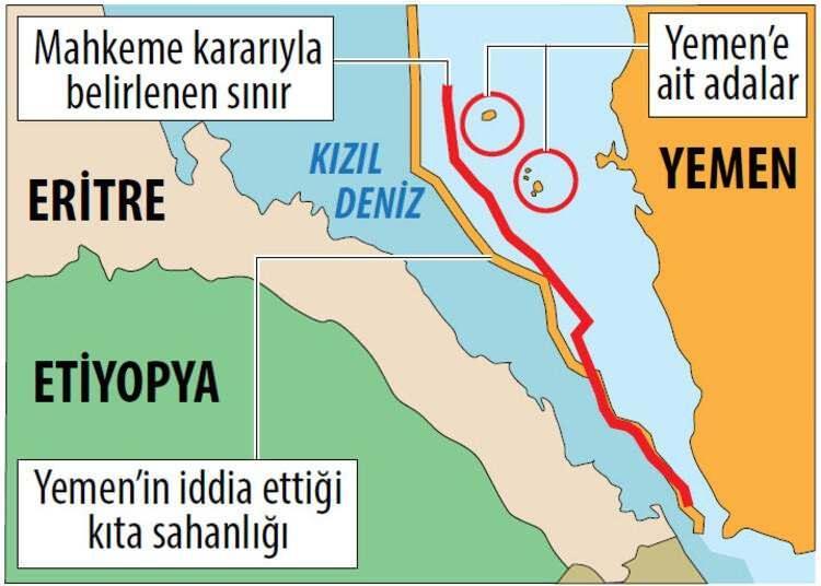 <p><strong>4) ERİTRE-YEMEN ANLAŞMAZLIĞI:</strong></p>  <p>Bab el Mendez boğazının kuzeyinde ve Eritre-Yemen arasındaki adalar ve kaya parçalarının hakları konusunda yıllarca anlaşamayan iki ülke konuyu Daimi Tahkim Mahkemesi'ne taşıdı. Mahkeme Yemen'in adalar nedeniyle daha geniş bir kıta sahanlığı talebini geçersiz saydı.</p>