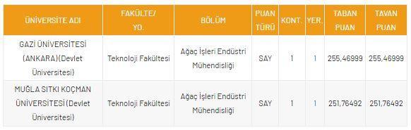 <p>DGS Ağaç İşleri Endüstri Mühendisliği 2021 Taban Puanları ve Kontenjanları</p>  <p></p>