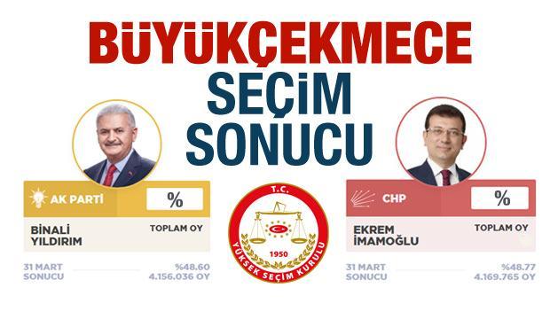 Büyükçekmece seçim sonuçları İBB YSK: AK Parti CHP ilçe oy oranları 2019