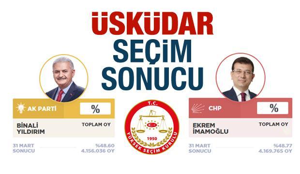 Üsküdar seçim sonuçları (23 Haziran) İBB: Üsküdar AK Parti CHP oyları YSK...
