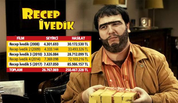Recep İvedik rekor kırdı: 26 milyon izleyici 250 milyon TL'lik hasılat!