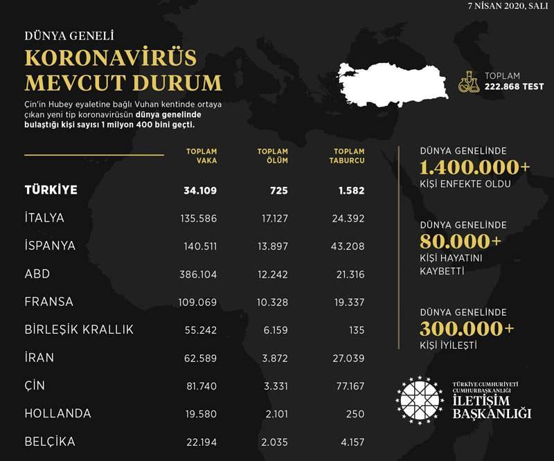 İletişim Başkanlığı, dünya genelinde yeni tip koronavirüsün (Kovid-19) görüldüğü ülkelerdeki vaka, ölüm ve taburcu sayılarını açıkladı.