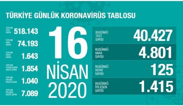 16 Nisan Corona virüs tablosu: Türkiye'de vaka sayısı 74.193'ye ...