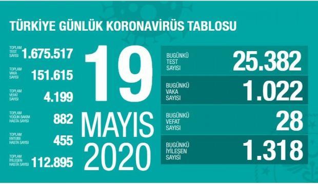 19 Mayıs Corona virüs vaka tablosu: 1.022 vaka tespit edildi 28 kişi ...