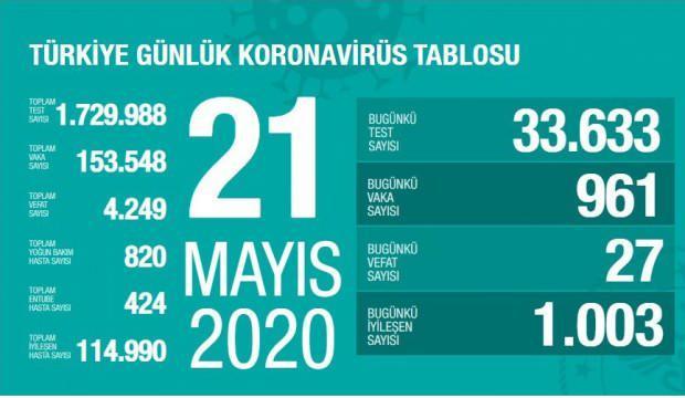 Son dakika haberi: 21 Mayıs koronavirüs tablosu! Vaka, ölü sayısı ve ...