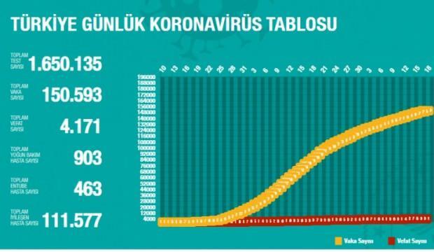 Türkiye'de gün gün koronavirüs vaka ve ölüm sayıları! Son durum
