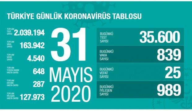 Koronavirüs vaka tablosu 31 Mayıs: 839 vaka tespit edildi 25 kişi hayatını kaybetti!