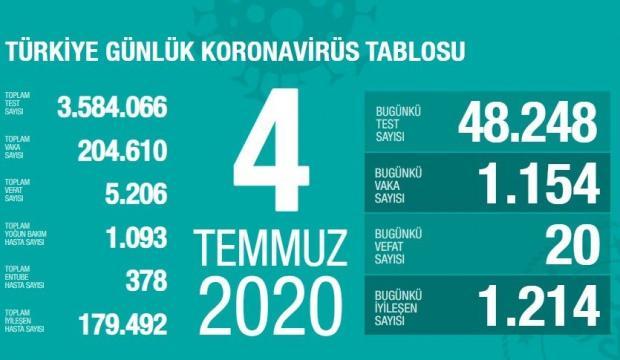 Son dakika haberi: 4 Temmuz koronavirüs tablosu! Vaka, ölü sayısı ve son durum açıklandı