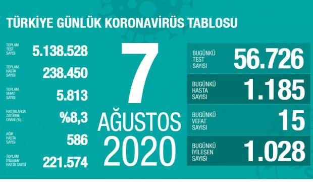Son dakika haberi: 7 Ağustos koronavirüs tablosu! Vaka, ölü sayısı ve son durum açıklandı