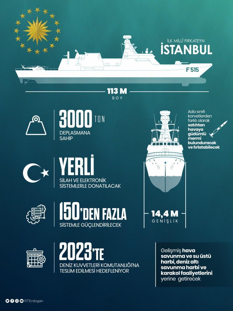 İnfografik- İlk Milli Fırkateyn İstanbul