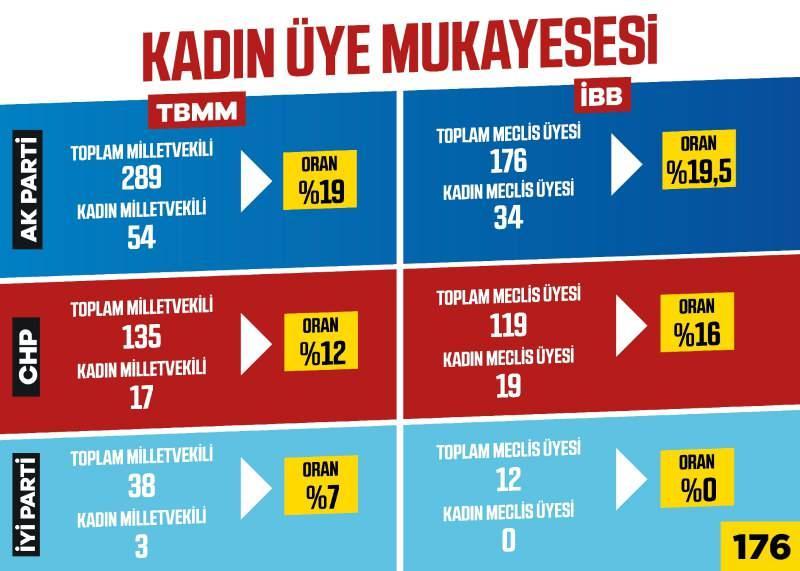 TBMM ve İBB Meclisi'nde en yüksek kadın üye oranı AK Parti'de