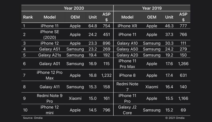 Apple bir önceki yıla göre satış rakamlarını artırdı.