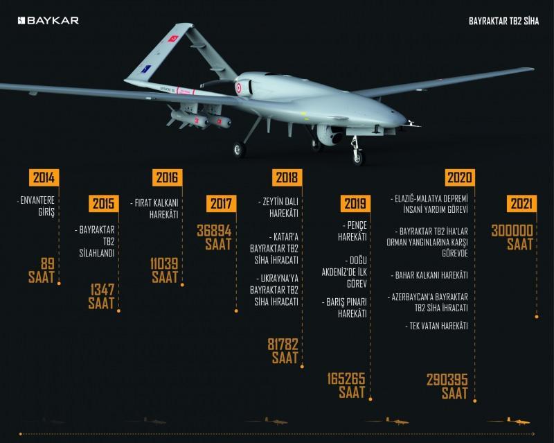 Bayraktar TB2, geçtiğimiz günlerde 300 bin uçuş saatini başarıyla tamamladı.