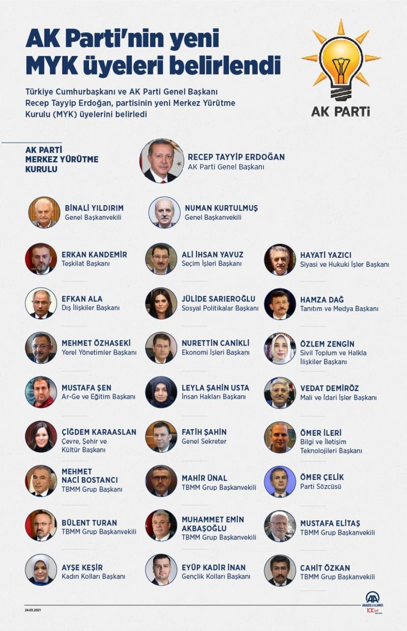 AK Parti'nin yeni MYK üyeleri
