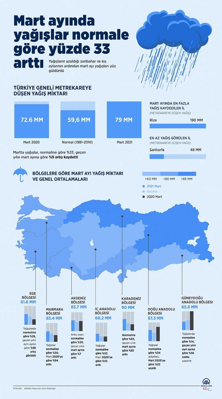 Mart ayında yağışlar normale göre yüzde 33 arttı