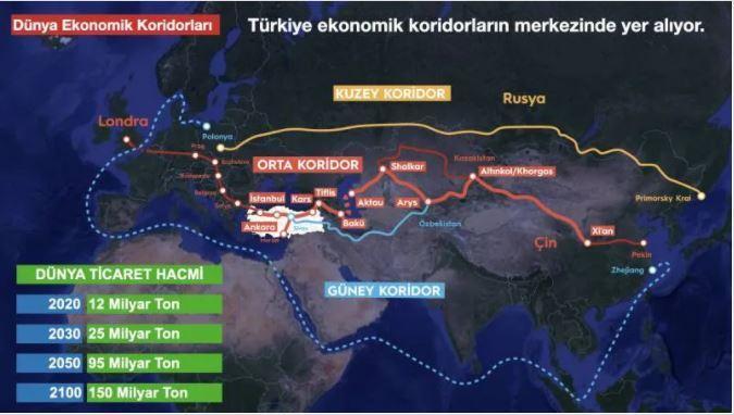Orta Koridor, Türkiye'den başlayarak Kafkaslar'a, oradan da Hazar Denizi'ni aşarak Türkmenistan ve Kazakistan'ı takiben Orta Asya ve Çin'e ulaşıyor.