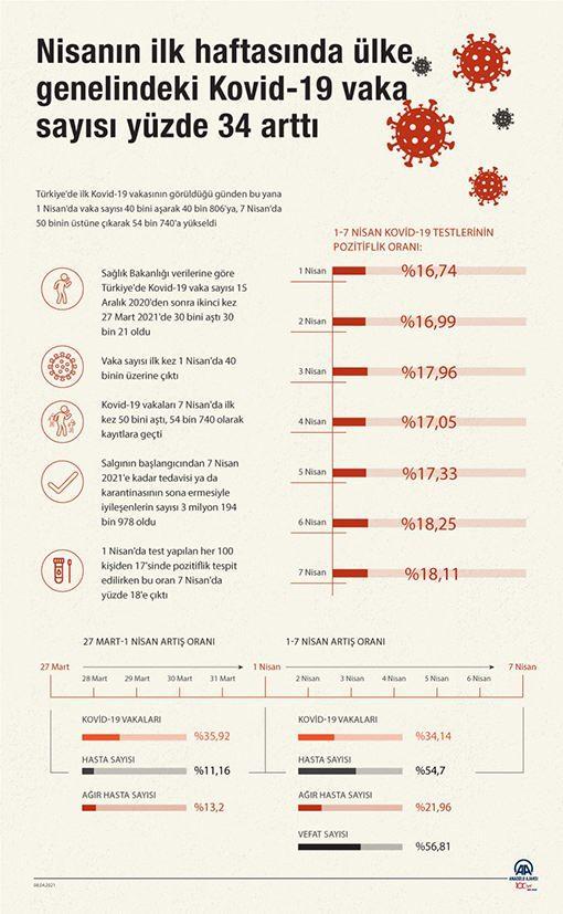 Nisanın ilk haftasında ülke genelindeki Kovid-19 vaka sayısı yüzde 34 arttı