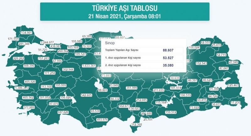 Hazırlanan tablolara göre 83 milyon 614 bin 362 nüfuslu Türkiye'de 21 Nisan saat 08.01 itibariyle 20 milyon 421 bin 653 doz aşı uygulandı.