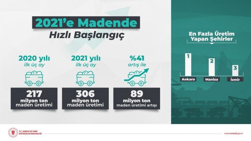 Bakan Dönmez güzel haberi duyurdu: İlk 3 ayda yüzde 41 arttı!