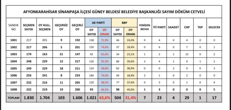 Afyon, Güney'de seçim sonuçları belli oldu