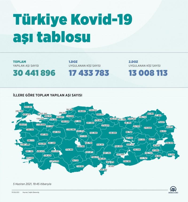 Türkiye aşı tablosu