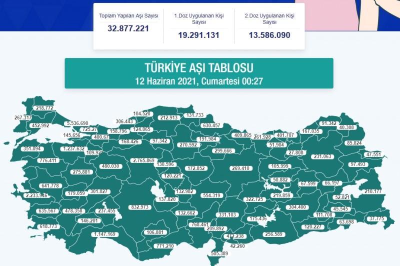 Türkiye aşı tablosu - 12 Haziran 2021