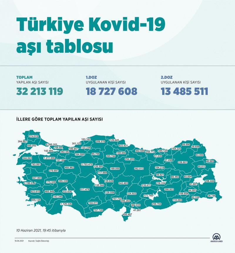 Türkiye aşı tablosu - 10 Haziran 2021
