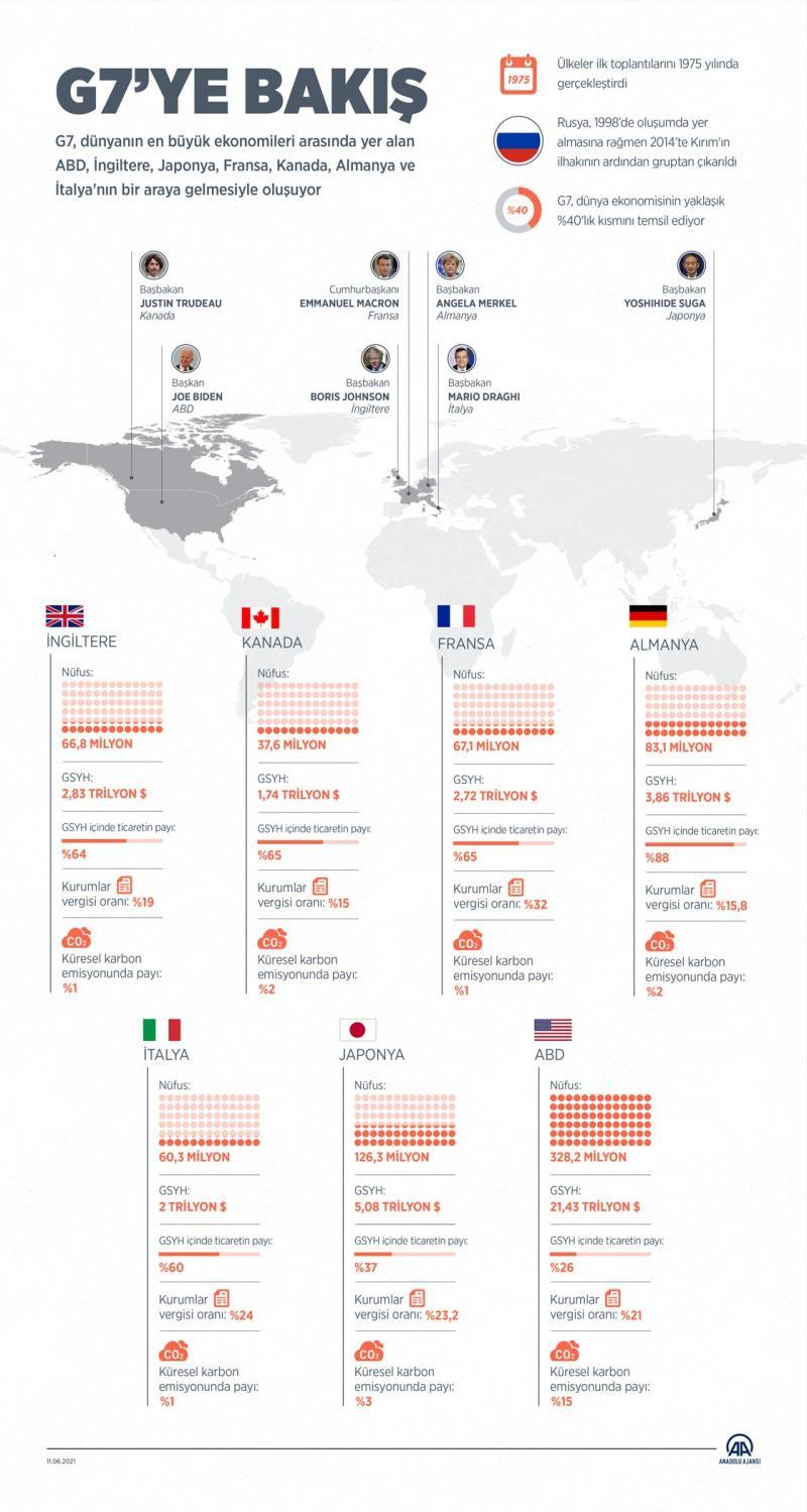 G7 ülkeleri - İnfografik