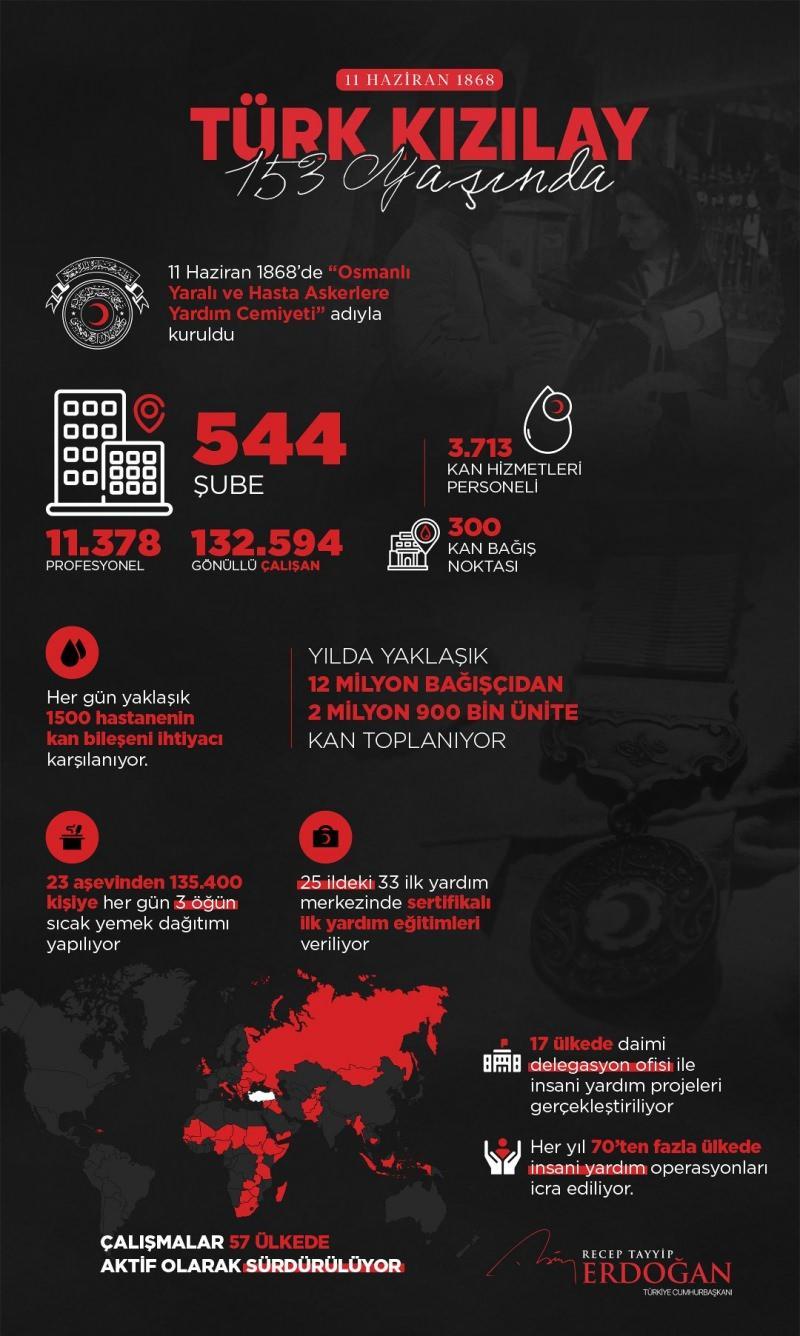 Başkan Erdoğan, Türk Kızılay'ın kuruluş yıl dönümünü kutladı