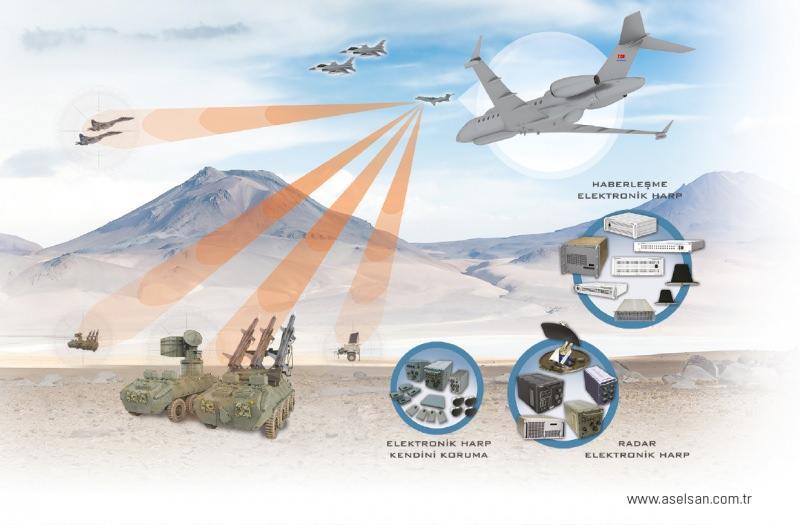 Hava SOJ (Hava Platformunda Uzaktan Elektronik Destek ve Elektronik Taarruz Kabiliyeti Kazanımı Projesi)