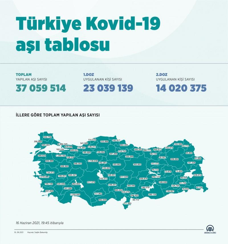 Türkiye aşı tablosu - 16 Haziran 2021