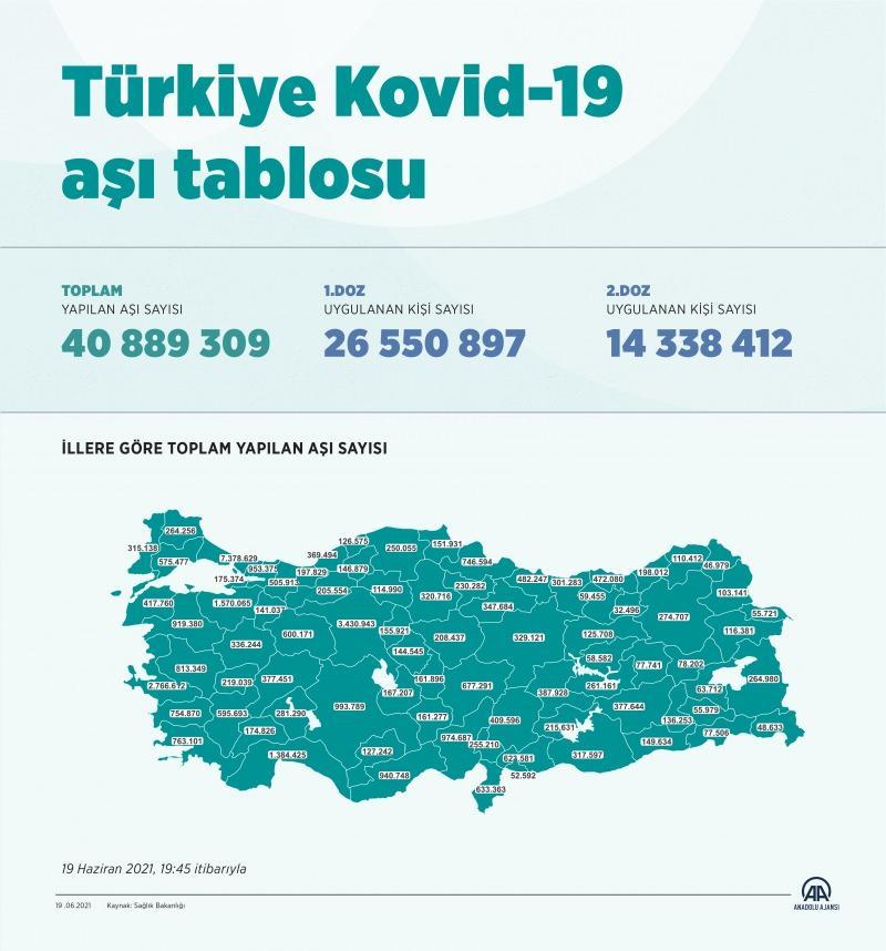 Türkiye aşı tablosu - 19 Haziran 2021