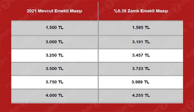 SSK-Bağ-Kur emeklisine 255 TL zam kapıda! Temmuz'da emeklilere yüzde kaç zam yapılacak?