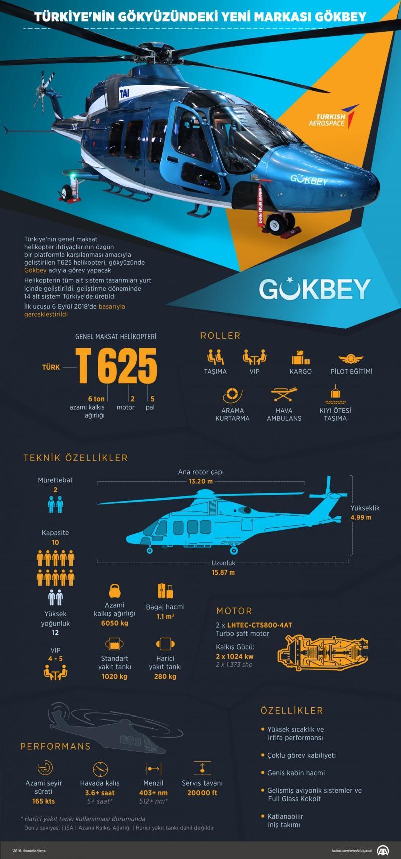 Türkiye yerli ve milli genel maksat helikopteri GÖKBEY