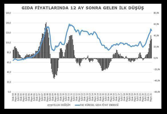 Küresel gıda fiyatlarında 12 ay sonra ilk düşüş yaşandı