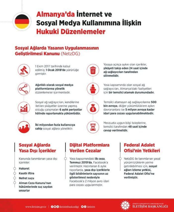 Almanya'da internet ve sosyal medya kullanımına ilişkin hukuki düzenlemeler