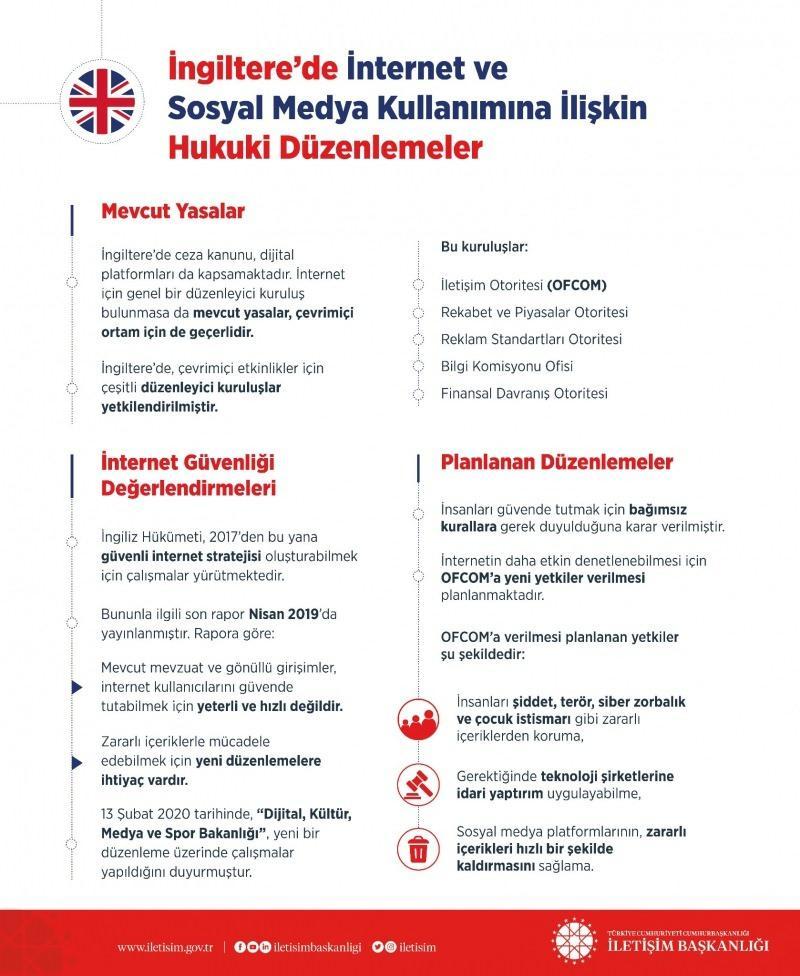 İngiltere'de internet ve sosyal medya kullanımına ilişkin hukuki düzenlemeler