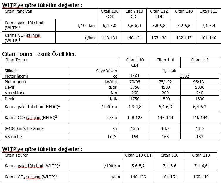 WLTP'ye göre tüketim değerleri