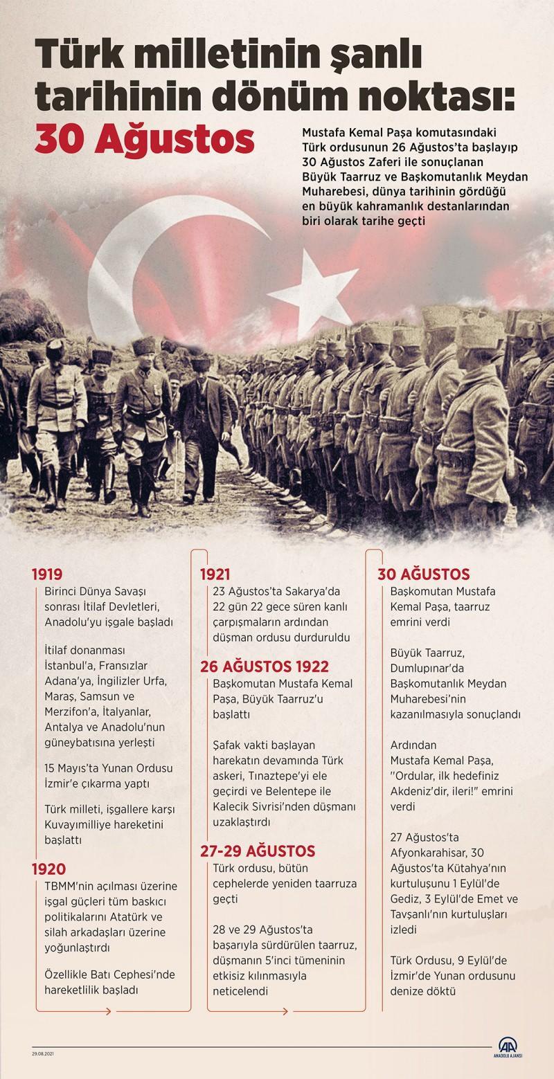 Türk milletinin zafer günü: 30 Ağustos!