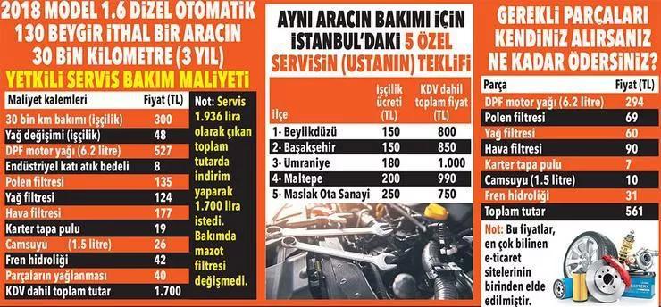 Araç bakım fiyatları (2021)