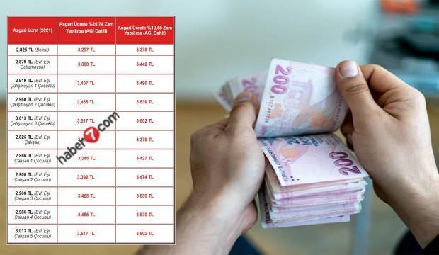 2022 asgari ücret zammı ne kadar olacak? Asgari ücret tablosu belli oldu!