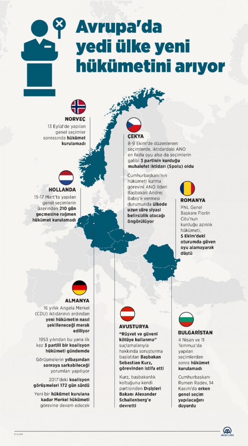 Avrupa'da koalisyon krizi: Yedi ülke hükümet arıyor!