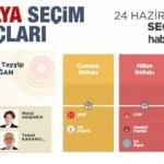 2018 Antalya seçim sonuçları açıklandı! İlçe ilçe sonuçlar...
