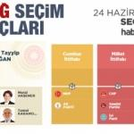 2018 Elazığ seçim sonuçları açıklandı! İlçe ilçe sonuçlar...